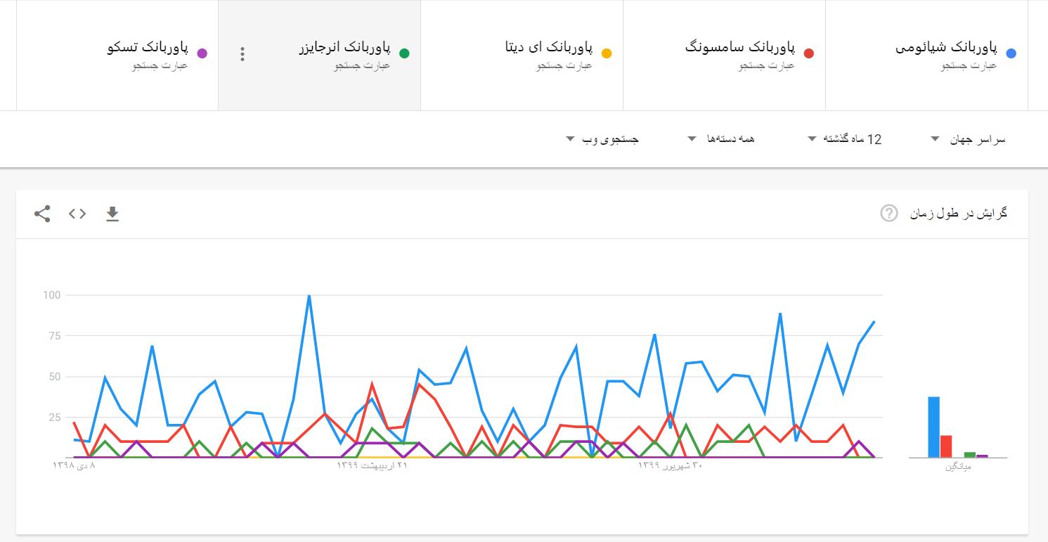 استفاده از گوگل ترندز برای شناخت علایق مشتریان