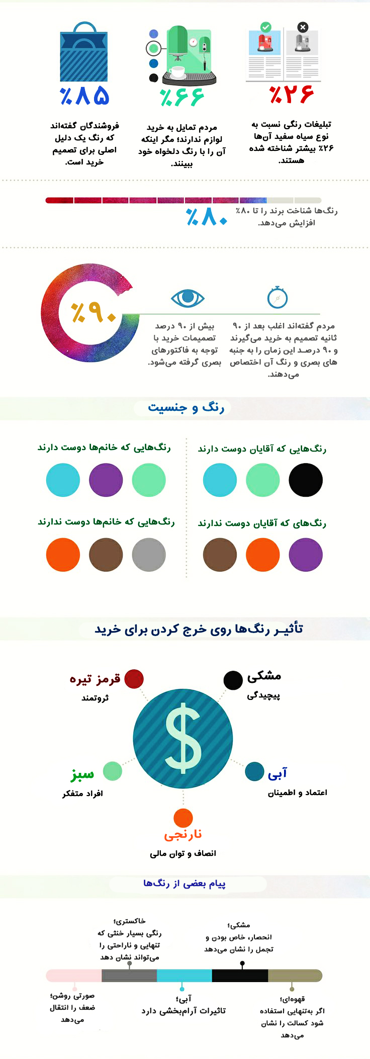 اینفوگرافی روانشناسی رنگها در طراحی سایت